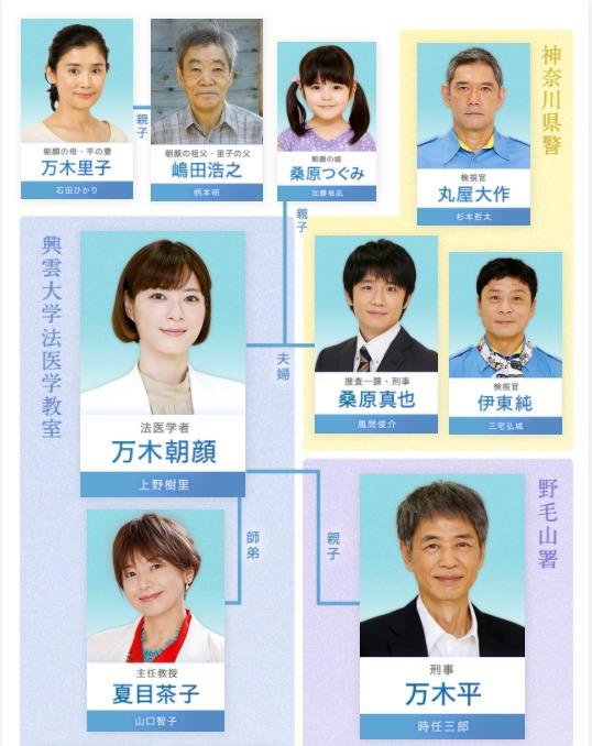 監察医朝顔2の相関図・キャスト一覧を画像付きで紹介!