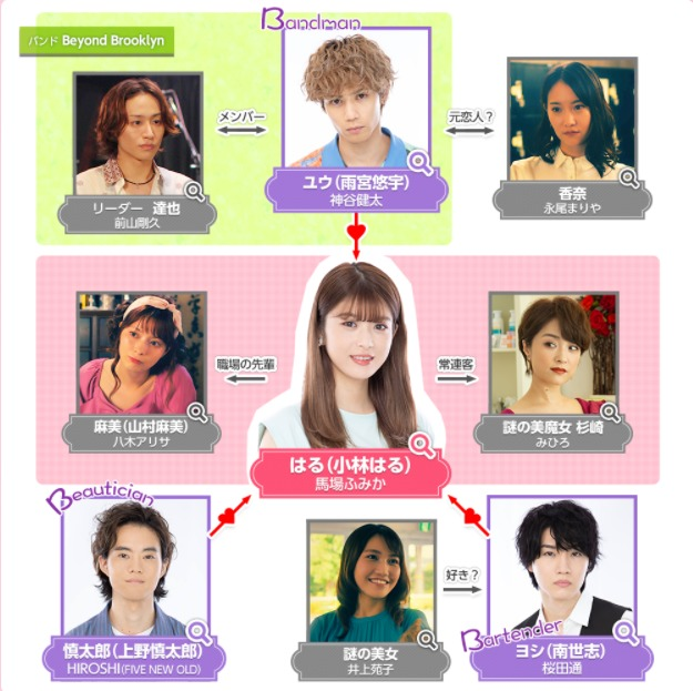 3Bの恋人の相関図・キャスト一覧と役柄を画像付きで紹介!